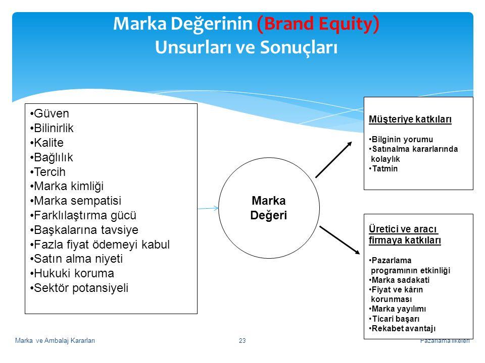 Pazarlama İlkeleri23 Marka Değerinin (Brand Equity) Unsurları ve Sonuçları Marka Değeri Müşteriye katkıları Bilginin yorumu Satınalma kararlarında kolaylık Tatmin Üretici ve aracı firmaya katkıları Pazarlama programının etkinliği Marka sadakati Fiyat ve kârın korunması Marka yayılımı Ticari başarı Rekabet avantajı Güven Bilinirlik Kalite Bağlılık Tercih Marka kimliği Marka sempatisi Farklılaştırma gücü Başkalarına tavsiye Fazla fiyat ödemeyi kabul Satın alma niyeti Hukuki koruma Sektör potansiyeli Marka ve Ambalaj Kararları