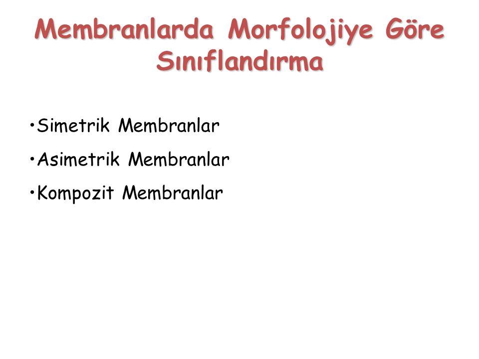Membranlarda Morfolojiye Göre Sınıflandırma Simetrik Membranlar Asimetrik Membranlar Kompozit Membranlar