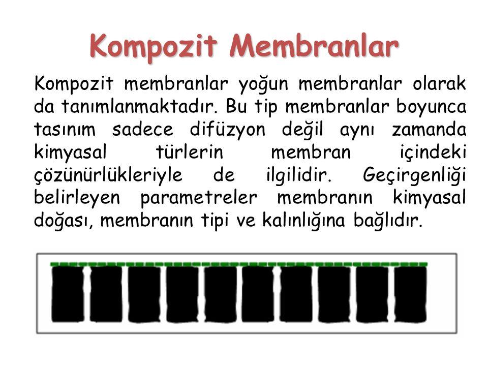 Kompozit Membranlar Kompozit membranlar yoğun membranlar olarak da tanımlanmaktadır. Bu tip membranlar boyunca tasınım sadece difüzyon değil aynı zama