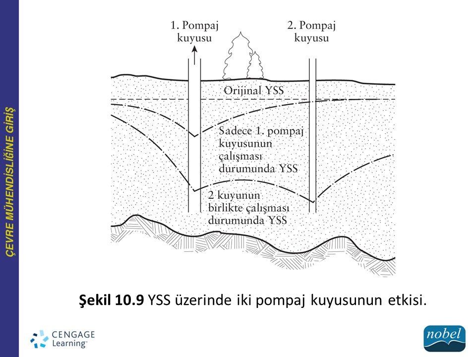 Şekil 10.9 YSS üzerinde iki pompaj kuyusunun etkisi.