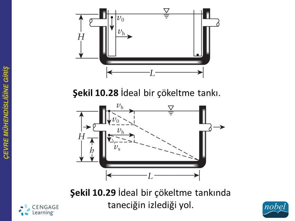 Şekil 10.28 İdeal bir çökeltme tankı. Şekil 10.29 İdeal bir çökeltme tankında taneciğin izlediği yol.