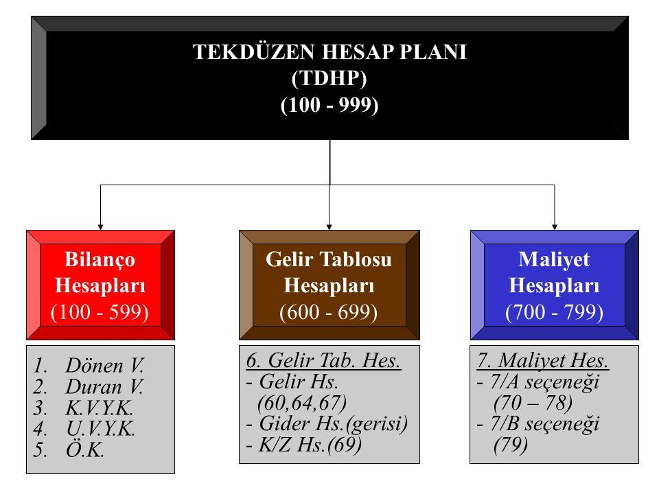 TEKDÜZEN HESAP PLANI (TDHP) (100 - 999) Bilanço Hesapları (100 - 599) Gelir Tablosu Hesapları (600 - 699) 1.Dönen V. 2.Duran V. 3.K.V.Y.K. 4.U.V.Y.K.