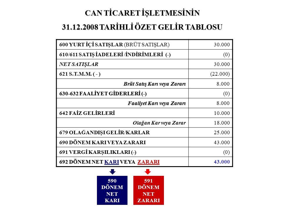 600 YURT İÇİ SATIŞLAR (BRÜT SATIŞLAR)30.000 610/611 SATIŞ İADELERİ /İNDİRİMLERİ (-)(0) NET SATIŞLAR30.000 621 S.T.M.M. ( - )(22.000) Brüt Satış Karı v