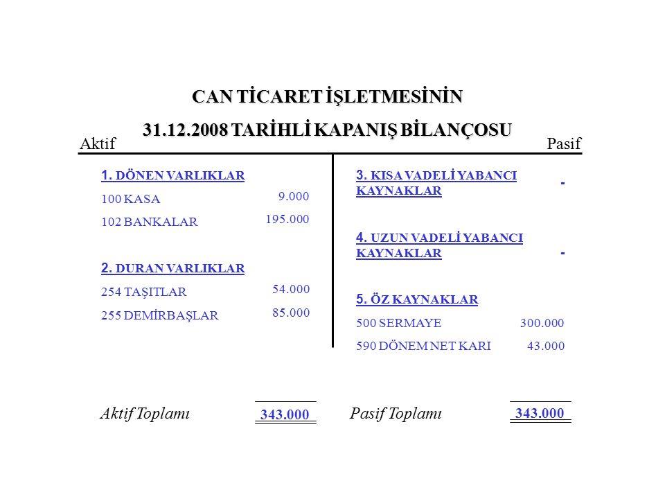 CAN TİCARET İŞLETMESİNİN 31.12.2008 TARİHLİ KAPANIŞ BİLANÇOSU 1. DÖNEN VARLIKLAR 100 KASA 102 BANKALAR 2. DURAN VARLIKLAR 254 TAŞITLAR 255 DEMİRBAŞLAR