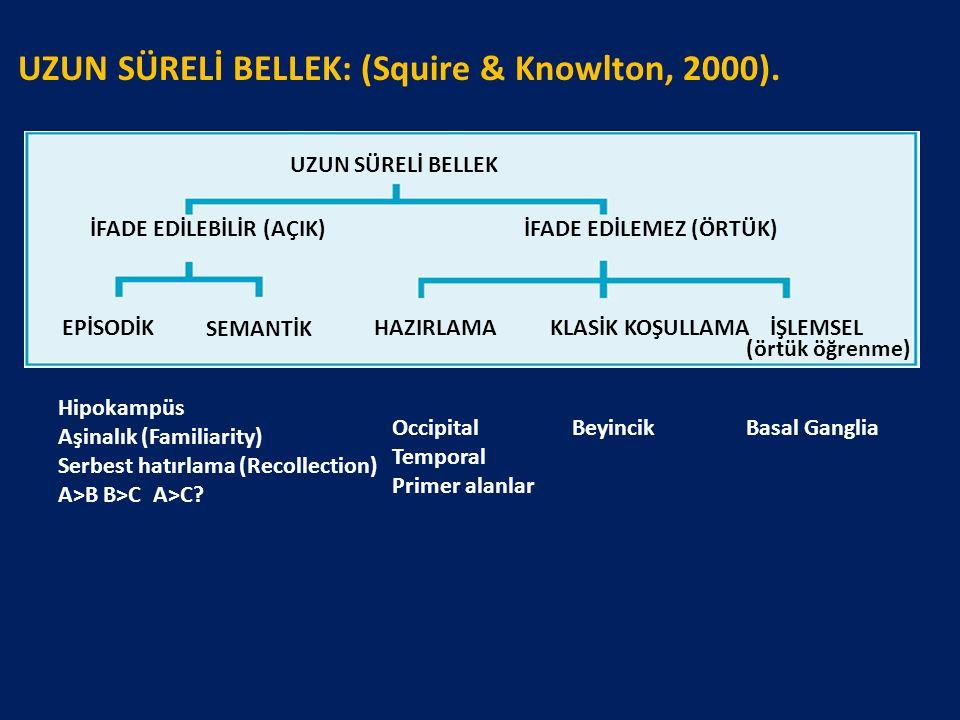 UZUN SÜRELİ BELLEK: (Squire & Knowlton, 2000). Occipital Temporal Primer alanlar BeyincikBasal Ganglia Hipokampüs Aşinalık (Familiarity) Serbest hatır