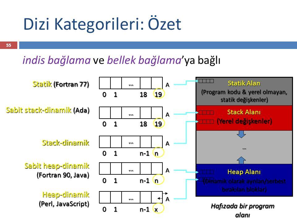 Dizi Kategorileri: Özet 55 indis bağlama ve bellek bağlama'ya bağlı Stack Alanı (Yerel değişkenler) Statik Alan (Program kodu & yerel olmayan, statik değişkenler) Heap Alanı ( Dinamik olarak ayrılan/serbest bırakılan bloklar) Hafızada bir program alanı ……011819 A Statik (Fortran 77) … 01n-1n A Stack-dinamik … 01n-1n A Sabit heap-dinamik (Fortran 90, Java) … 011819 A Sabit stack-dinamik (Ada) … 01n-1x A Heap-dinamik (Perl, JavaScript)