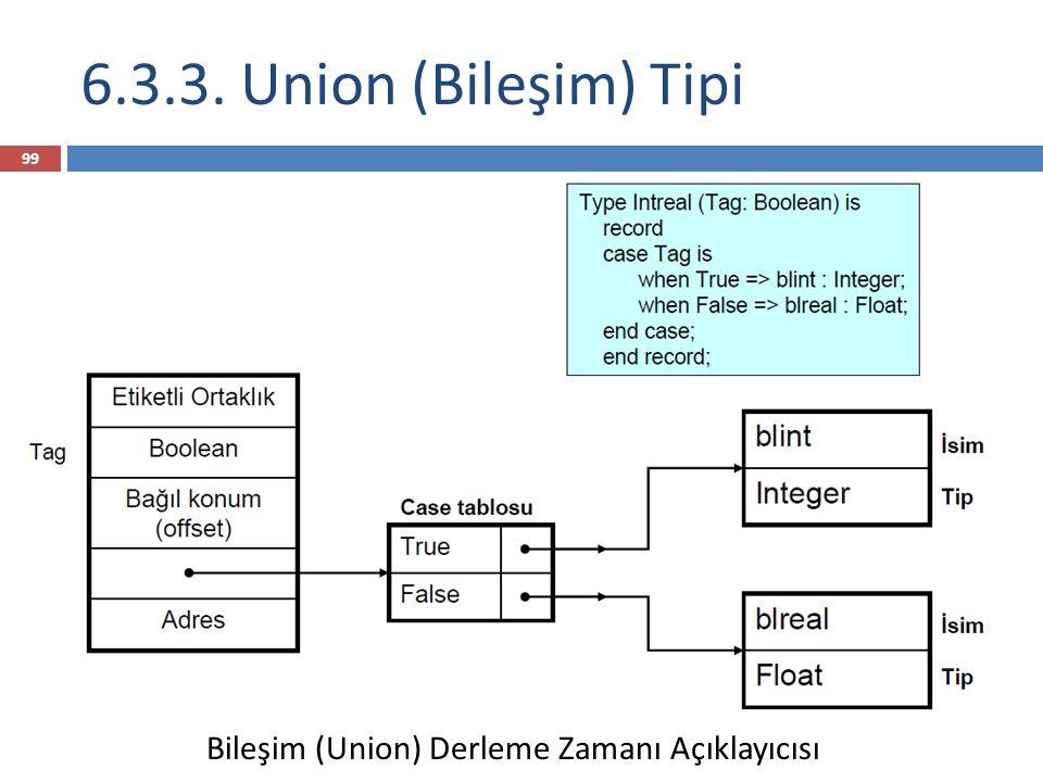 6.3.3. Union (Bileşim) Tipi 99 Bileşim (Union) Derleme Zamanı Açıklayıcısı