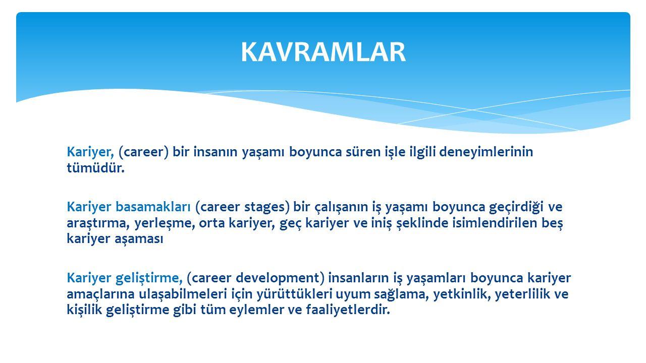 Kariyer, (career) bir insanın yaşamı boyunca süren işle ilgili deneyimlerinin tümüdür. Kariyer basamakları (career stages) bir çalışanın iş yaşamı boy