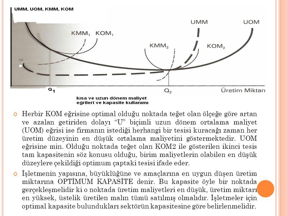 """Herbir KOM eğrisine optimal olduğu noktada teğet olan ölçeğe göre artan ve azalan getiriden dolayı """"U"""" biçimli uzun dönem ortalama maliyet (UOM) eğris"""
