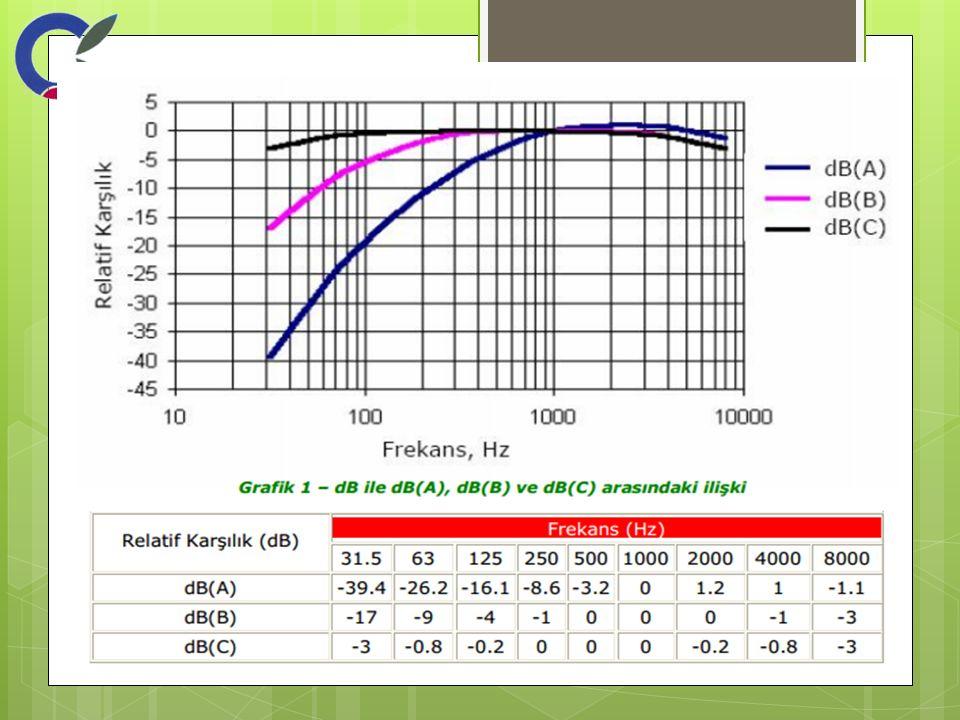 """L10, toplam gürültü, ölçüm süresinin %10 """" u kadar bir süre içinde aşılan gürültü seviyesini gösterir."""