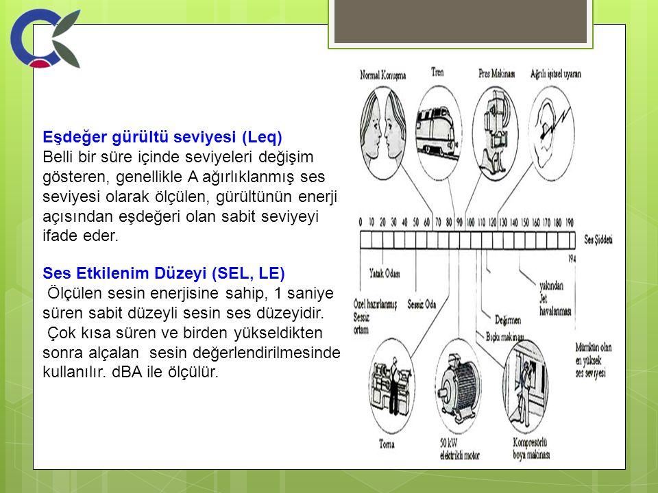 Eşdeğer gürültü seviyesi (Leq) Belli bir süre içinde seviyeleri değişim gösteren, genellikle A ağırlıklanmış ses seviyesi olarak ölçülen, gürültünün e