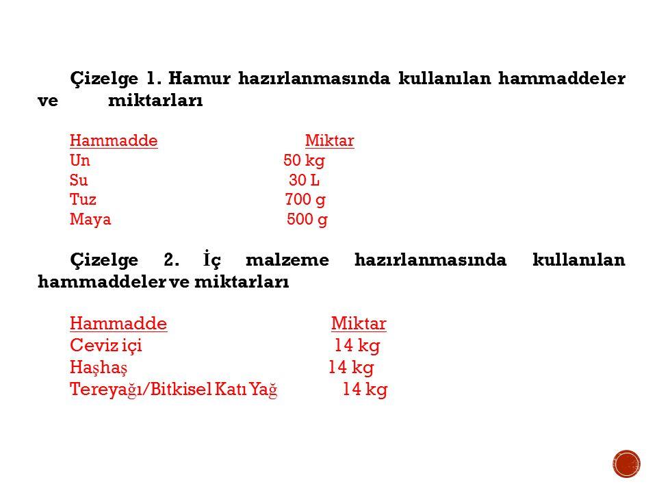 Çizelge 1. Hamur hazırlanmasında kullanılan hammaddeler ve miktarları Hammadde Miktar Un 50 kg Su 30 L Tuz 700 g Maya 500 g Çizelge 2. İ ç malzeme haz