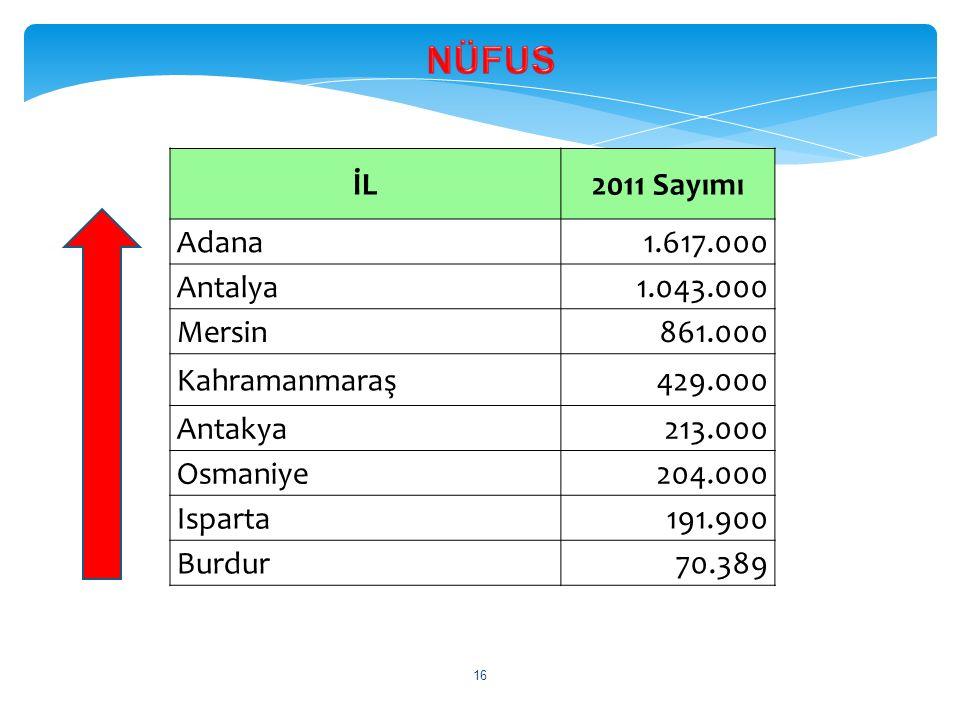 İL2011 Sayımı Adana1.617.000 Antalya1.043.000 Mersin861.000 Kahramanmaraş429.000 Antakya213.000 Osmaniye204.000 Isparta191.900 Burdur70.389 16