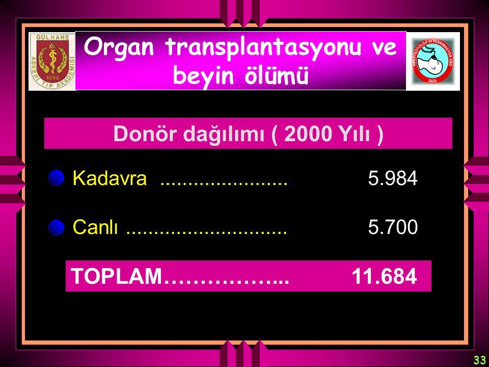 33 Organ transplantasyonu ve beyin ölümü Kadavra....................... 5.984 Canlı............................. 5.700 TOPLAM……………... 11.684 Donör dağ