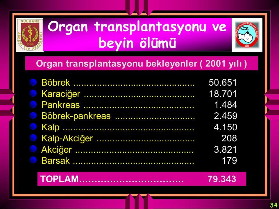 34 Organ transplantasyonu ve beyin ölümü Böbrek...............................................50.651 Karaciğer........................................
