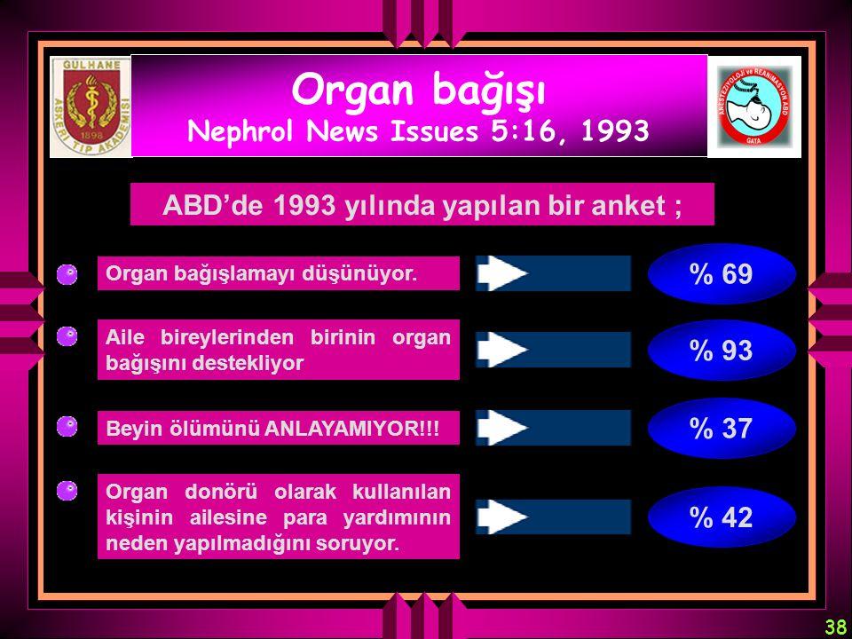38 Organ bağışı Nephrol News Issues 5:16, 1993 ABD'de 1993 yılında yapılan bir anket ; Organ bağışlamayı düşünüyor. Aile bireylerinden birinin organ b