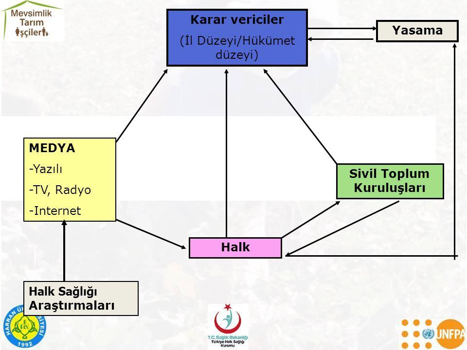 Halk Sağlığı Araştırmaları MEDYA -Yazılı -TV, Radyo -Internet Karar vericiler (İl Düzeyi/Hükümet düzeyi) Halk Sivil Toplum Kuruluşları Yasama