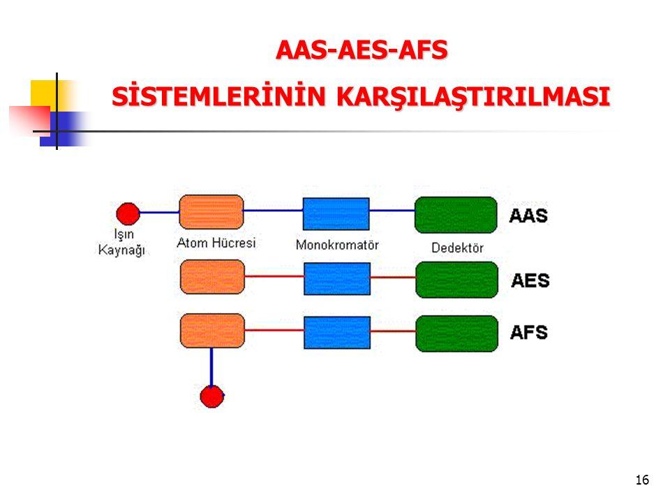16 AAS-AES-AFS SİSTEMLERİNİN KARŞILAŞTIRILMASI