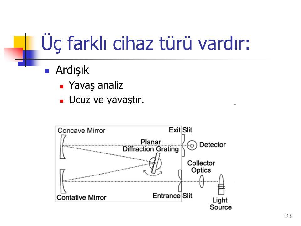 23 Üç farklı cihaz türü vardır: Ardışık Yavaş analiz Ucuz ve yavaştır.