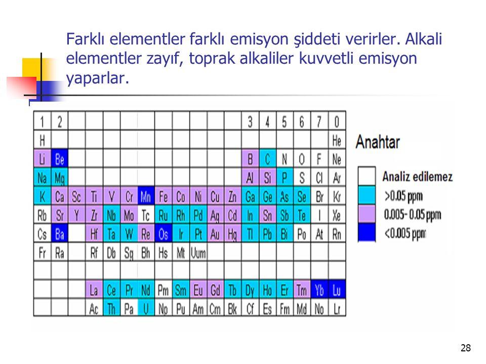 Farklı elementler farklı emisyon şiddeti verirler.