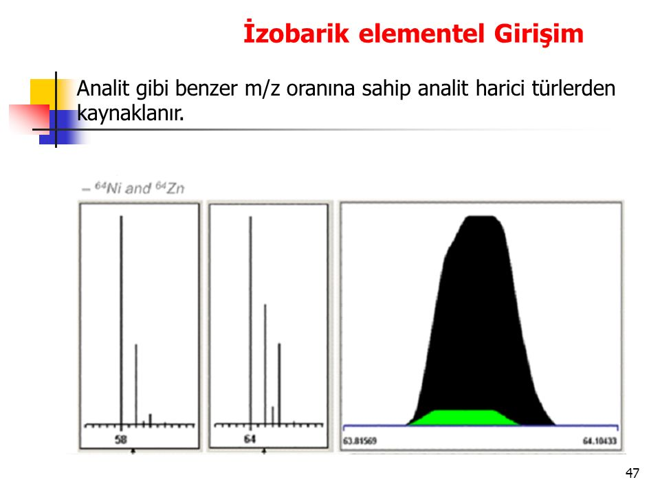 47 İzobarik elementel Girişim Analit gibi benzer m/z oranına sahip analit harici türlerden kaynaklanır.