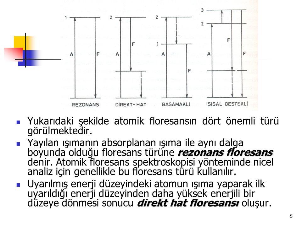 9 Uyarılmış enerji düzeyindeki atomun ışımasız yoldan daha düşük bir enerji düzeyine geçişi ve bu düzeyden temel düzeye dönerken yaydığı floresans ışıması, b bb basamaklı floresans olarak adlandırılır.