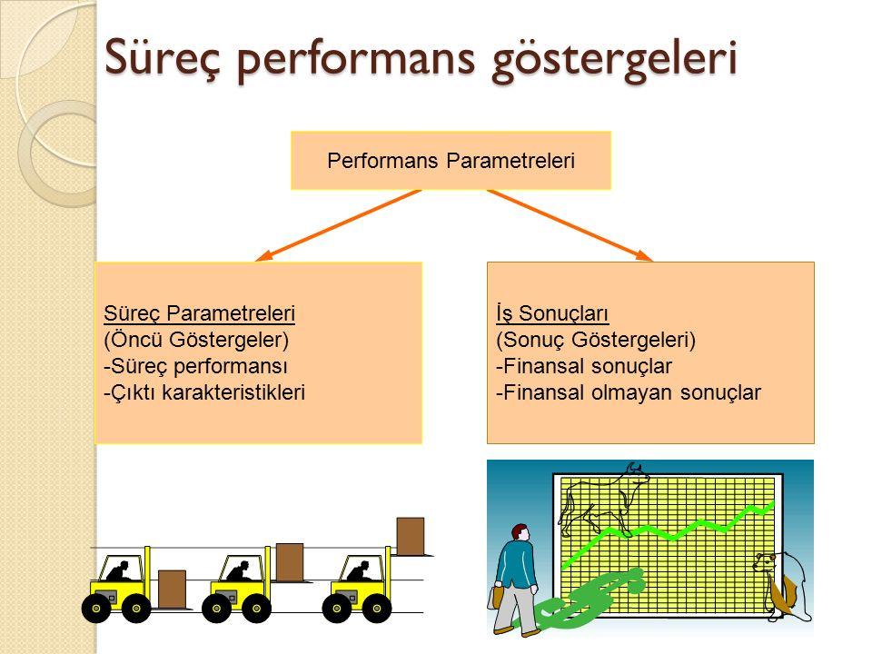 Süreç performans göstergeleri Performans Parametreleri Süreç Parametreleri (Öncü Göstergeler) -Süreç performansı -Çıktı karakteristikleri İş Sonuçları