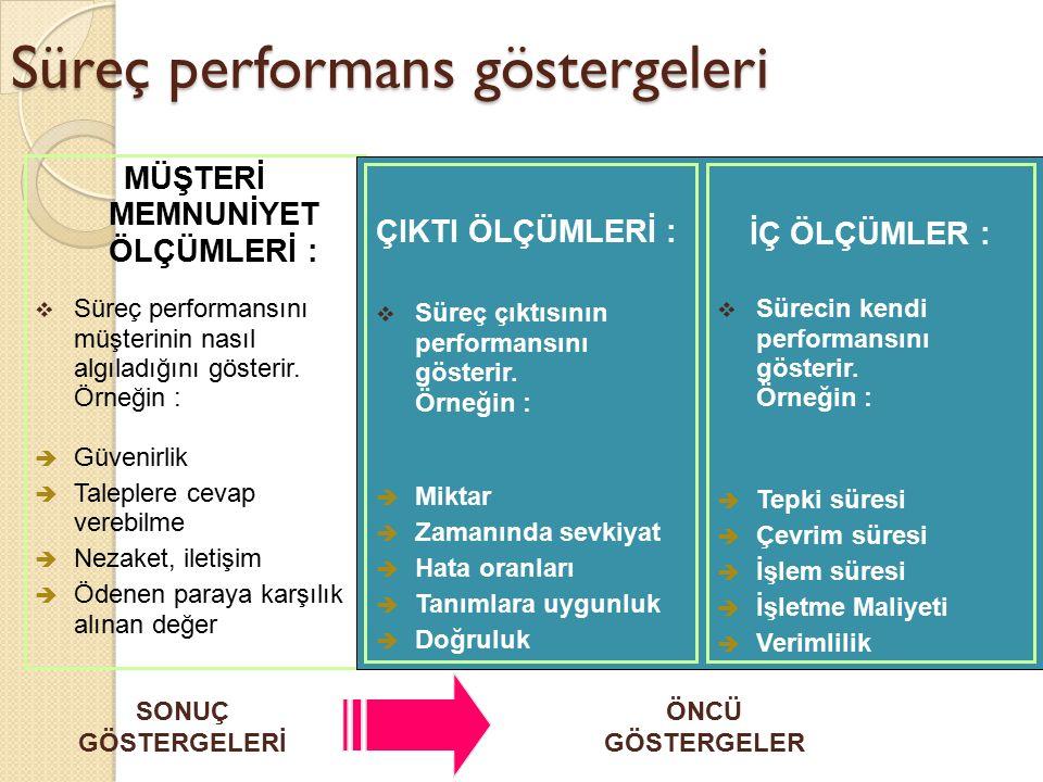 Süreç performans göstergeleri MÜŞTERİ MEMNUNİYET ÖLÇÜMLERİ :  Süreç performansını müşterinin nasıl algıladığını gösterir. Örneğin : è Güvenirlik è Ta