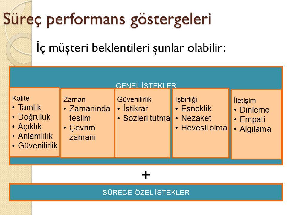 Süreç performans göstergeleri İ ç müşteri beklentileri şunlar olabilir: GENEL İSTEKLER Kalite Tamlık Doğruluk Açıklık Anlamlılık Güvenilirlik Zaman Za