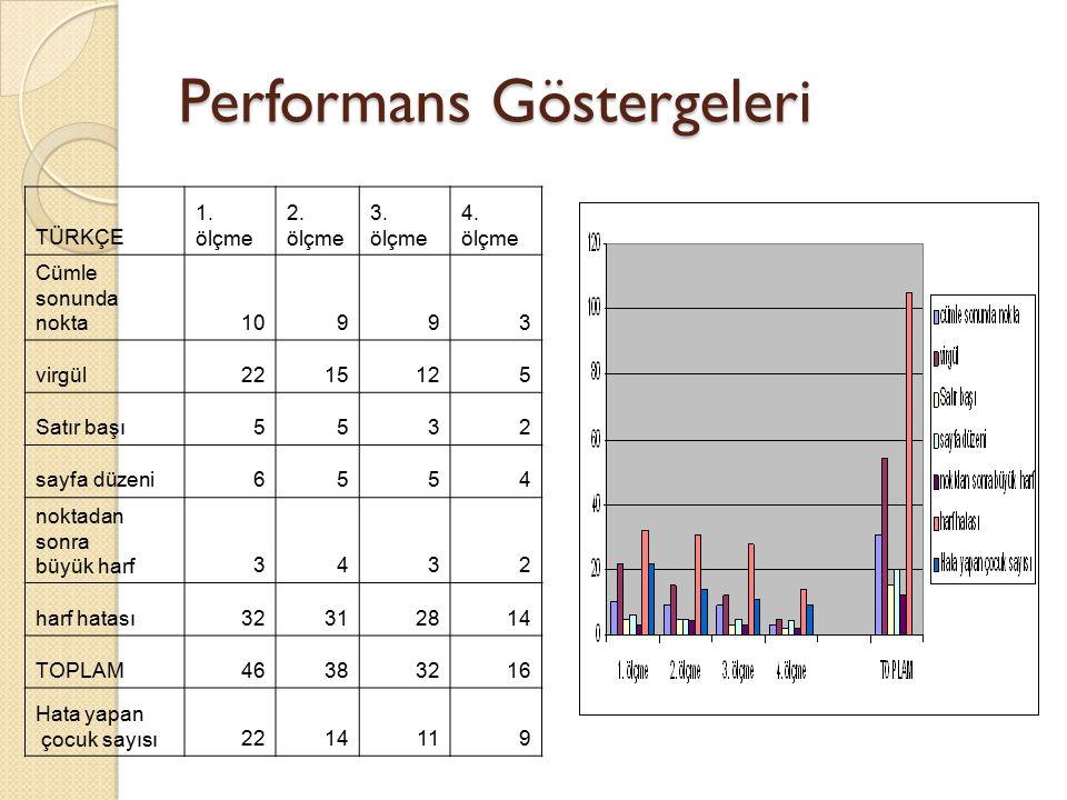 Performans Göstergeleri TÜRKÇE 1. ölçme 2. ölçme 3. ölçme 4. ölçme Cümle sonunda nokta10993 virgül2215125 Satır başı5532 sayfa düzeni6554 noktadan son