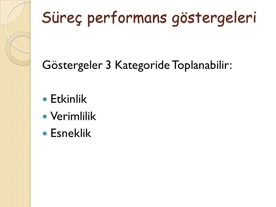 Göstergeler 3 Kategoride Toplanabilir: Etkinlik Verimlilik Esneklik Süreç performans göstergeleri