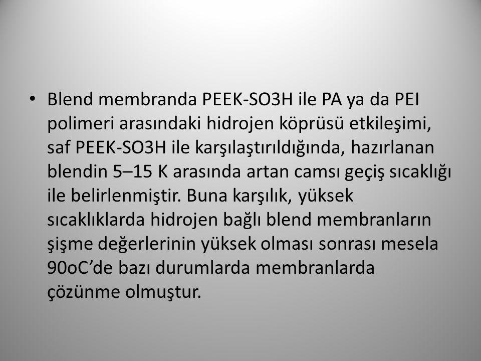 Blend membranda PEEK-SO3H ile PA ya da PEI polimeri arasındaki hidrojen köprüsü etkileşimi, saf PEEK-SO3H ile karşılaştırıldığında, hazırlanan blendin
