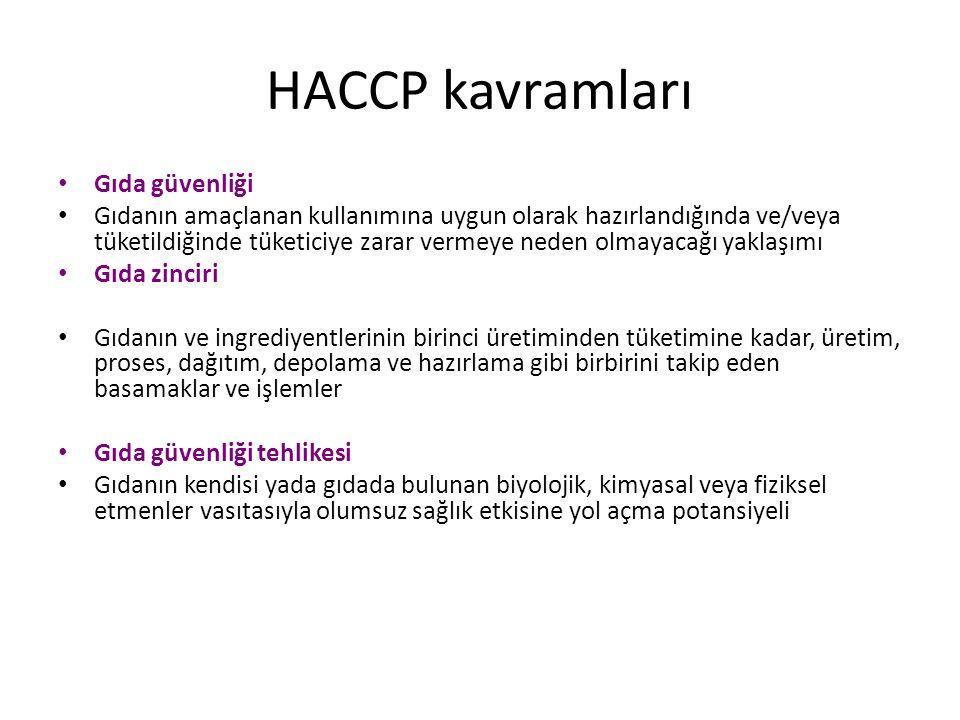HACCP kavramları Gıda güvenliği Gıdanın amaçlanan kullanımına uygun olarak hazırlandığında ve/veya tüketildiğinde tüketiciye zarar vermeye neden olmay