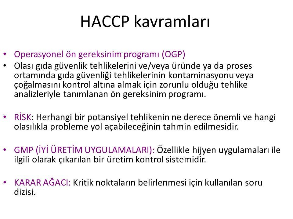 HACCP kavramları Operasyonel ön gereksinim programı (OGP) Olası gıda güvenlik tehlikelerini ve/veya üründe ya da proses ortamında gıda güvenliği tehli