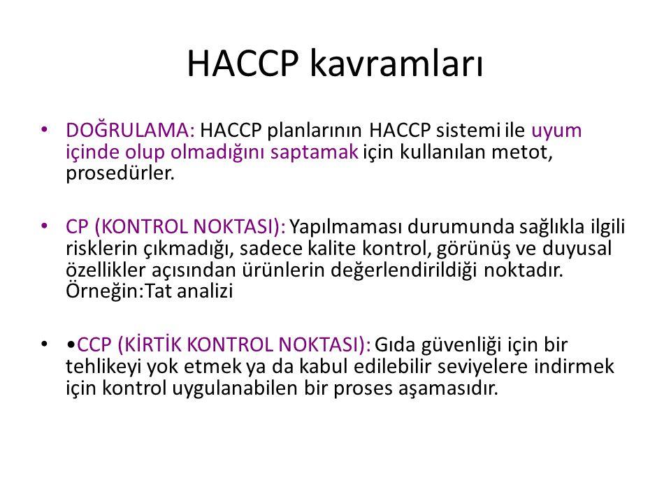 HACCP kavramları DOĞRULAMA: HACCP planlarının HACCP sistemi ile uyum içinde olup olmadığını saptamak için kullanılan metot, prosedürler. CP (KONTROL N