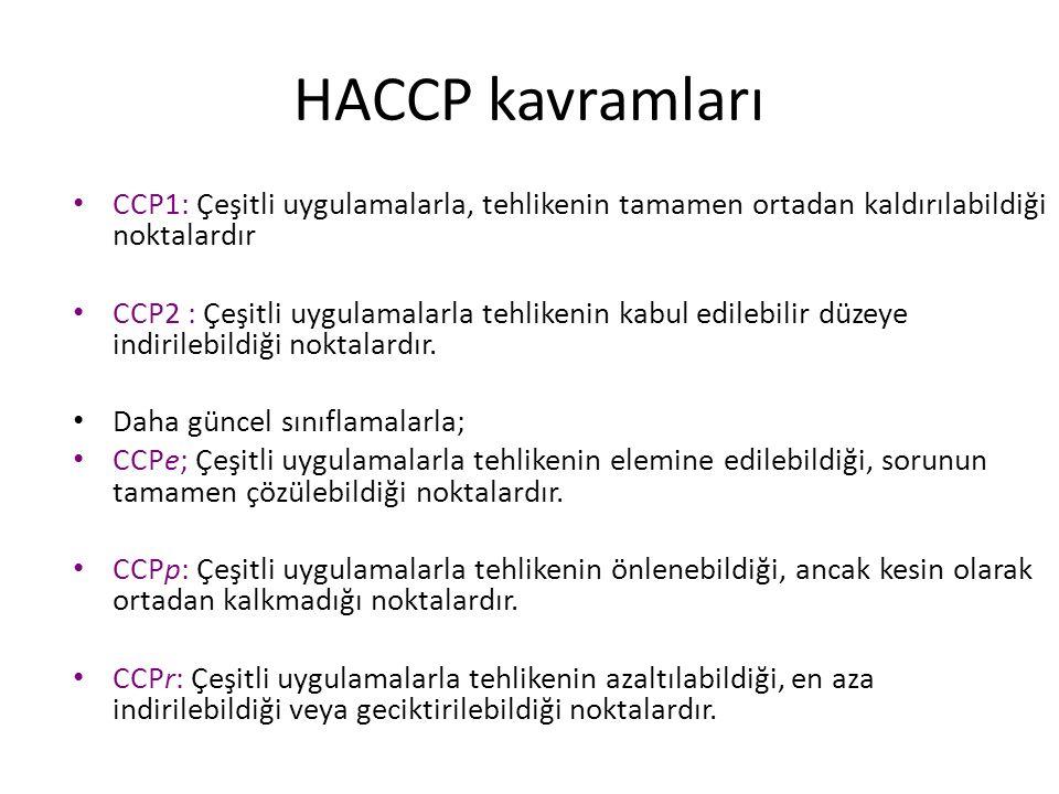 HACCP kavramları CCP1: Çeşitli uygulamalarla, tehlikenin tamamen ortadan kaldırılabildiği noktalardır CCP2 : Çeşitli uygulamalarla tehlikenin kabul ed