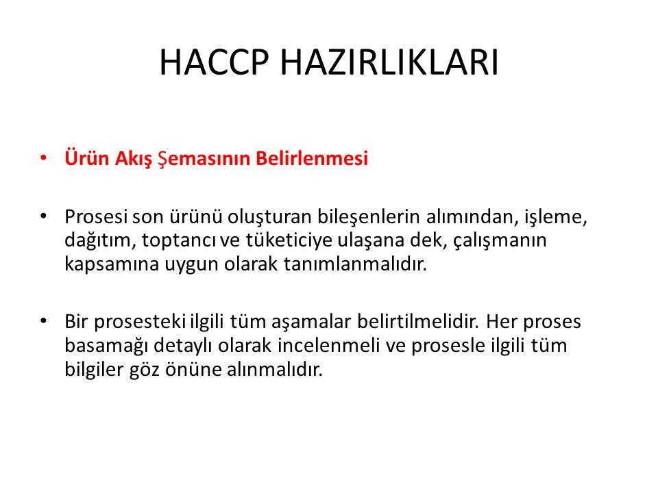 HACCP HAZIRLIKLARI Ürün Akış Şemasının Belirlenmesi Prosesi son ürünü oluşturan bileşenlerin alımından, işleme, dağıtım, toptancı ve tüketiciye ulaşan