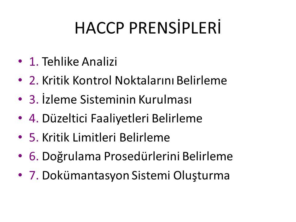 HACCP PRENSİPLERİ 1. Tehlike Analizi 2. Kritik Kontrol Noktalarını Belirleme 3. İzleme Sisteminin Kurulması 4. Düzeltici Faaliyetleri Belirleme 5. Kri