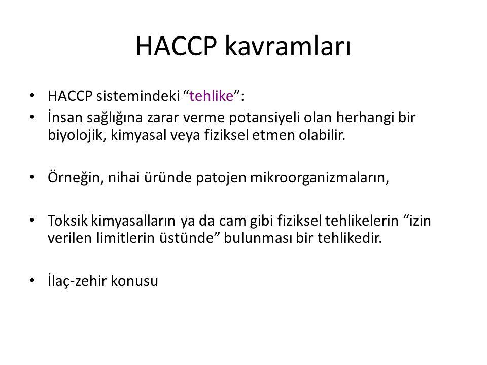 """HACCP kavramları HACCP sistemindeki """"tehlike"""": İnsan sağlığına zarar verme potansiyeli olan herhangi bir biyolojik, kimyasal veya fiziksel etmen olabi"""