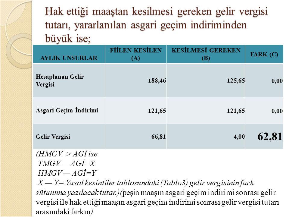 Hak ettiği maaştan kesilmesi gereken gelir vergisi tutarı, yararlanılan asgari geçim indiriminden büyük ise; AYLIK UNSURLAR FİİLEN KESİLEN (A) KESİLMESİ GEREKEN (B) FARK (C) Hesaplanan Gelir Vergisi 188,46125,650,00 Asgari Geçim İndirimi 121,65 0,00 Gelir Vergisi 66,814,00 62,81 (HMGV > AGİ ise TMGV — AGİ=X HMGV — AGİ=Y X — Y= Yasal kesintiler tablosundaki (Tablo3) gelir vergisinin fark sütununa yazılacak tutar.)(peşin maaşın asgari geçim indirimi sonrası gelir vergisi ile hak ettiği maaşın asgari geçim indirimi sonrası gelir vergisi tutarı arasındaki farkın)