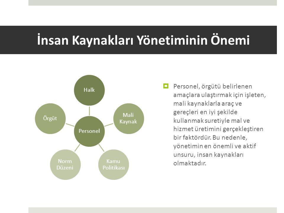 İnsan Kaynakları Yönetiminin Önemi PersonelHalk Mali Kaynak Kamu Politikası Norm Düzeni Örgüt  Personel, örgütü belirlenen amaçlara ulaştırmak için işleten, mali kaynaklarla araç ve gereçleri en iyi şekilde kullanmak suretiyle mal ve hizmet üretimini gerçekleştiren bir faktördür.