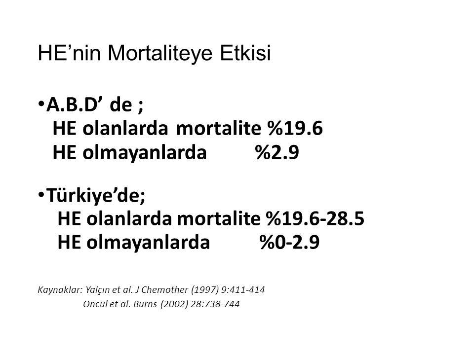 HE'nin Mortaliteye Etkisi A.B.D' de ; HE olanlarda mortalite %19.6 HE olmayanlarda %2.9 Türkiye'de; HE olanlarda mortalite %19.6-28.5 HE olmayanlarda