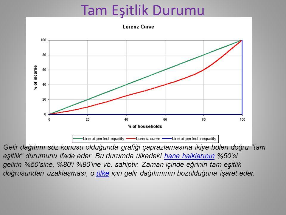 Gelir dağılımı söz konusu olduğunda grafiği çaprazlamasına ikiye bölen doğru