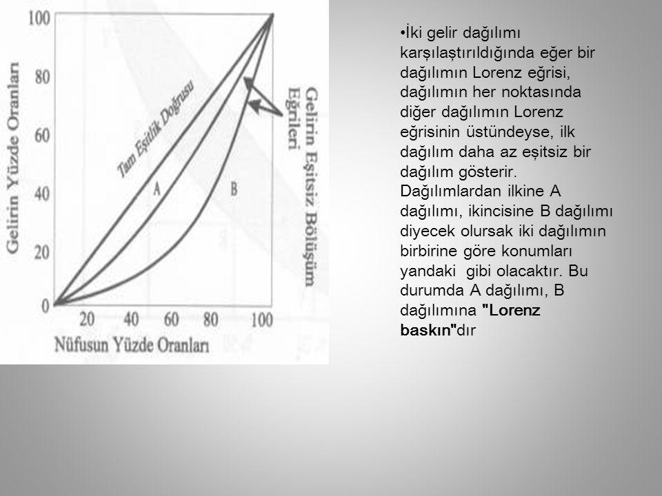 İki gelir dağılımı karşılaştırıldığında eğer bir dağılımın Lorenz eğrisi, dağılımın her noktasında diğer dağılımın Lorenz eğrisinin üstündeyse, ilk da