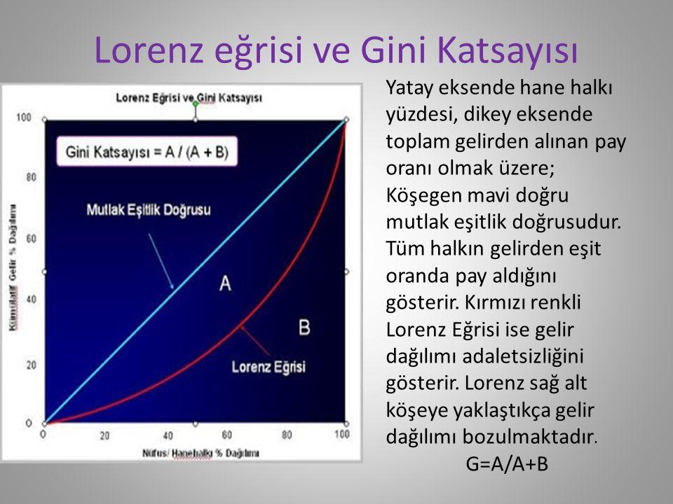 Lorenz eğrisi ve Gini Katsayısı Yatay eksende hane halkı yüzdesi, dikey eksende toplam gelirden alınan pay oranı olmak üzere; Köşegen mavi doğru mutla