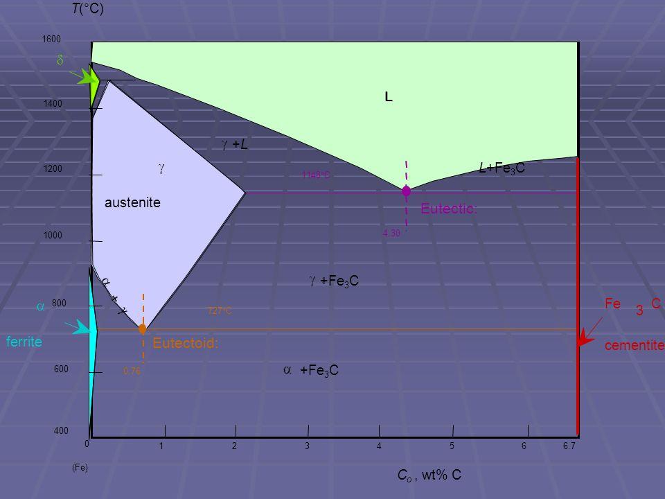 Fe 3 C cementite 1600 1400 1200 1000 800 600 400 0 1234566.7 L  austenite  +L+L  +Fe 3 C  ferrite  +Fe 3 C  +  L+Fe 3 C  (Fe) C o, wt% C Eutec