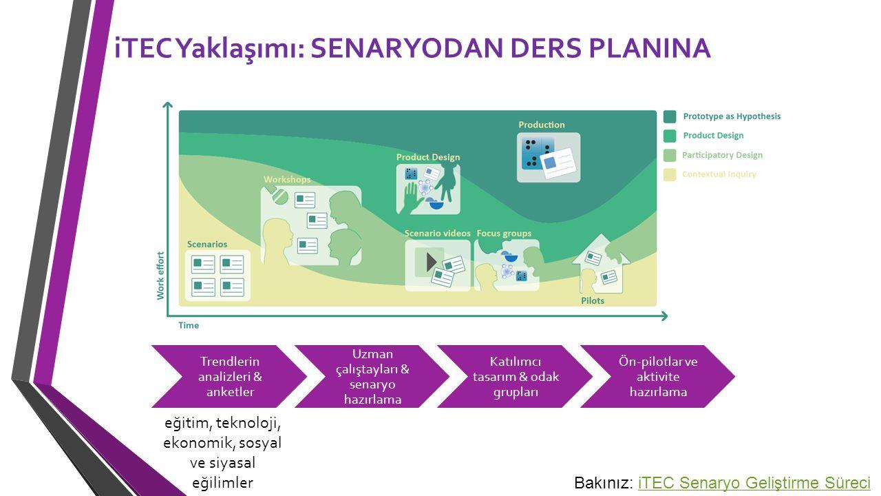 iTEC Yaklaşımı: SENARYODAN DERS PLANINA Trendlerin analizleri & anketler Uzman çalıştayları & senaryo hazırlama Katılımcı tasarım & odak grupları Ön-p