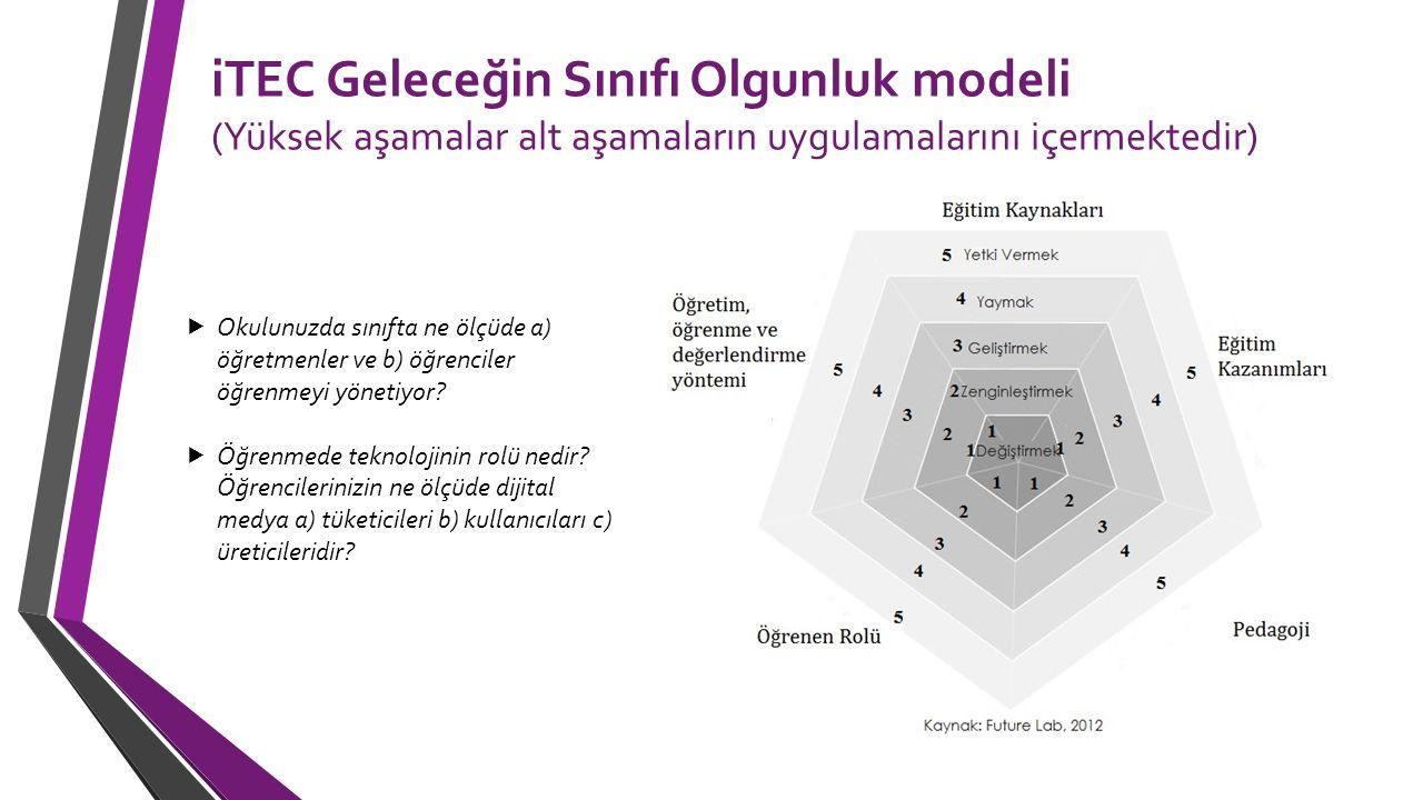 iTEC Geleceğin Sınıfı Olgunluk modeli (Yüksek aşamalar alt aşamaların uygulamalarını içermektedir)  Okulunuzda sınıfta ne ölçüde a) öğretmenler ve b)
