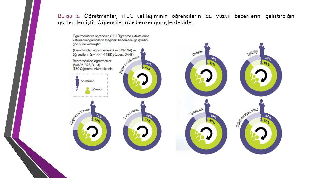 Bulgu 1: Öğretmenler, iTEC yaklaşımının öğrencilerin 21. yüzyıl becerilerini geliştirdiğini gözlemlemiştir. Öğrencilerin de benzer görüşlerdedirler.