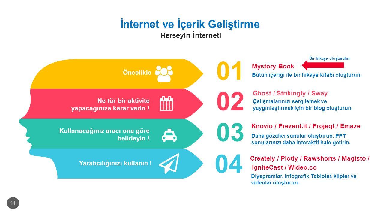 İnternet ve İçerik Geliştirme Herşeyin İnterneti 11 Kullanacağınız aracı ona göre belirleyin ! Yaratıcılığınızı kullanın ! Ne tür bir aktivite yapacag